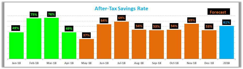 Savings Rate April 2018
